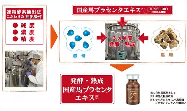 プラセンタを発酵・熟成3か月