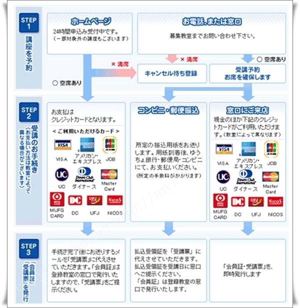 NHK文化センター申し込み方法
