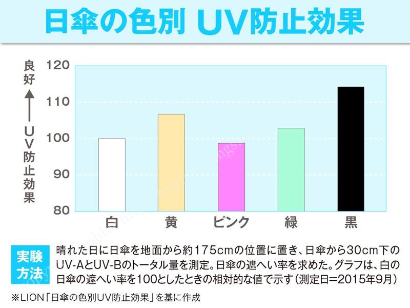 UVカット率の高い色